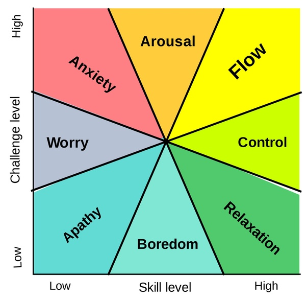 Graphic with 8 descriptive words in pie slices. The x-axis is labeled Challenge Level. The range is from Low to High. The y-axis is labeled Skill Level.  The range is from Low to High. Starting from the bottom left corner and following the graphic clockwise Apathy, Worry, Anxiety, Arousal, FLOW, Control, Relaxation, Boredom