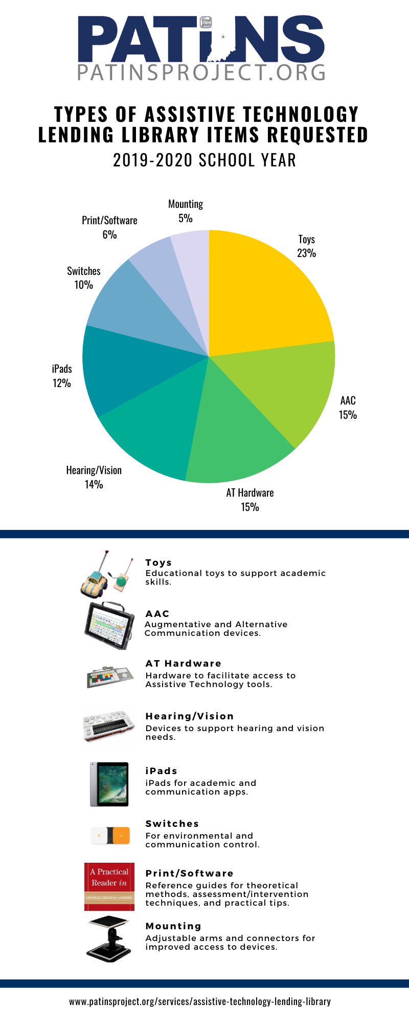 Types of Assistive Technology Lending Library Items Requested 2019-2020 School Year Infographic.